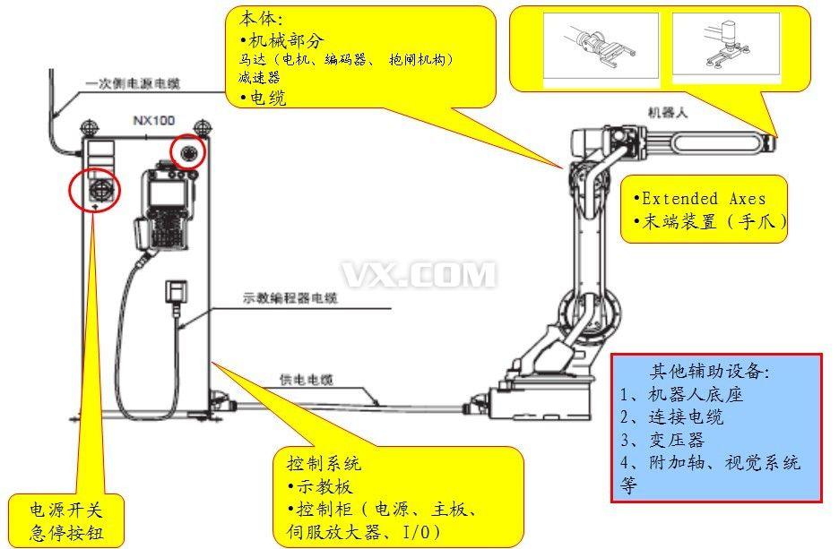 """以关节型多用途机器人为例,控制系统是机器人的大脑,由计算机数字控制系统组成,通过设定程序,机器人能够完成特定的操作和对特定环境做出反应;执行器能根据控制系统设定的程序移动或反应,执行器的末端装有""""手爪"""",该组件可以模拟手部动作,搭配夹具、焊枪或吸盘等完成工作流程;机器人通过安装传感器,能对周围环境做出反应,如可以按照预设程序从多个零部件中抓取特定的零部件。"""