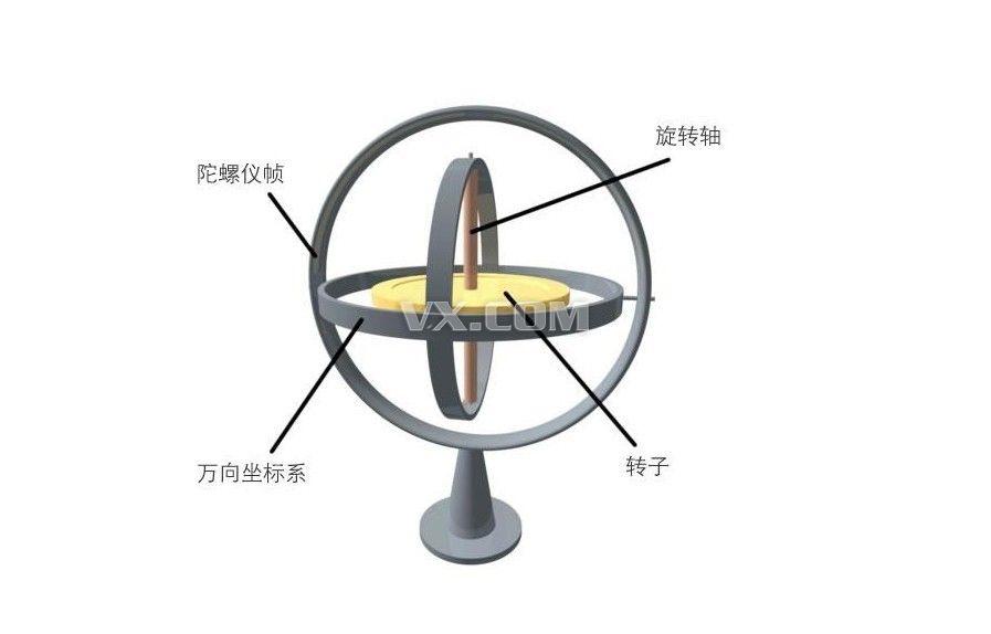 九龙朝70装备出处,陀螺仪加速度计结合,称重传感器图