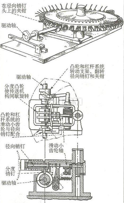 9,一个间歇旋转的传送机构用来翻转电容器,电容器的两端将被装有夹钳