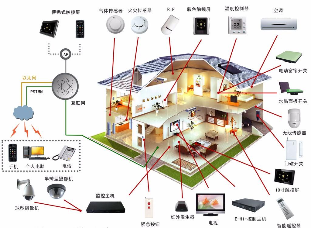 >> 文章内容 >> 智能家居设计八大经典电路  智能家居怎么设置问:我