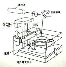 3D打印技术之SLA (立体光固化成型法) - 风筝,在阴天搁浅 - 风筝,在阴天搁浅